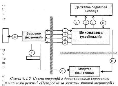 О представлении бумажных копий электронных таможенных деклараций.