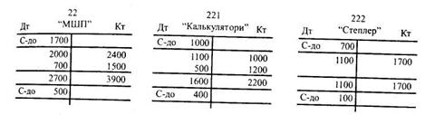 Рахунки синтетичного та аналітичного обліку