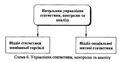 Росстат схема структуры